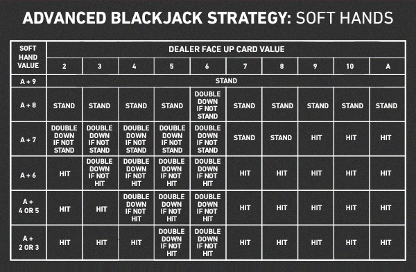W. Estratégias para Blackjack 2