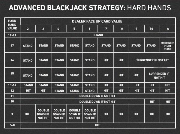 W. Estratégias para Blackjack 3